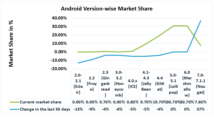 Android Nougat - Market Share